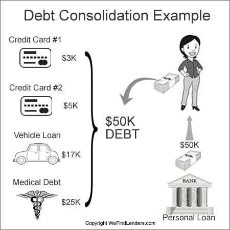 debt consolidation example explained